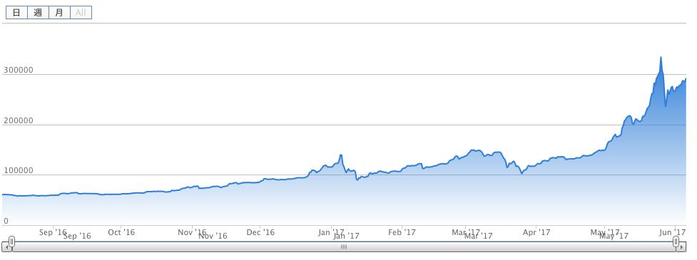 ビットコイン 年価格推移