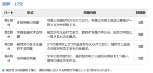 HSK1級試験内容2