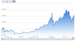 ビットコイン価格グラフ