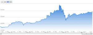 ビットコイン 月価格推移