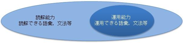 中国語検定の能力